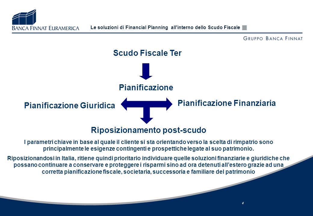 Pianificazione Finanziaria Pianificazione Giuridica