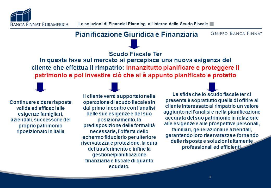 Pianificazione Giuridica e Finanziaria