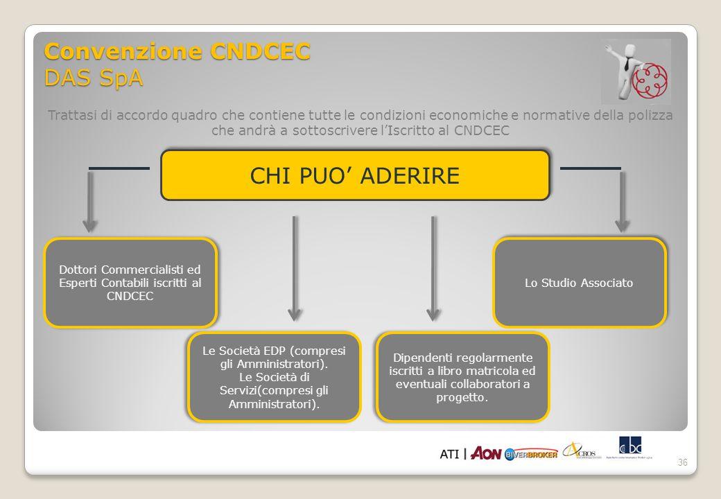 Convenzione CNDCEC DAS SpA