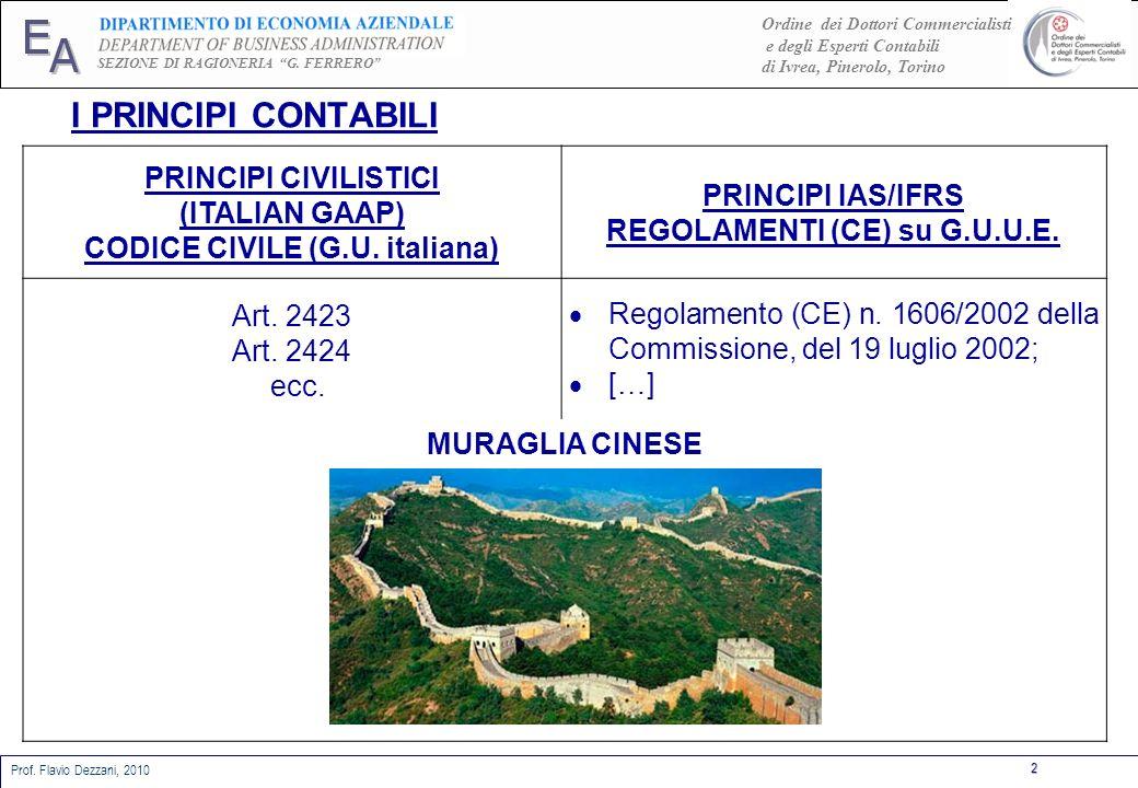 CODICE CIVILE (G.U. italiana) REGOLAMENTI (CE) su G.U.U.E.