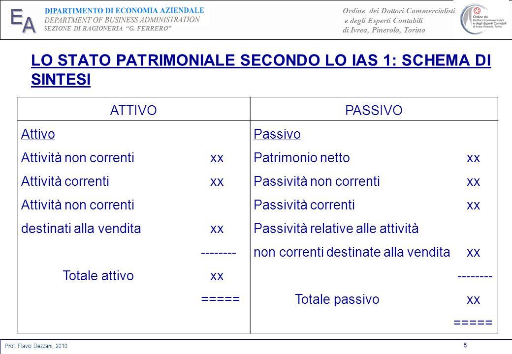 LO STATO PATRIMONIALE SECONDO LO IAS 1: SCHEMA DI SINTESI
