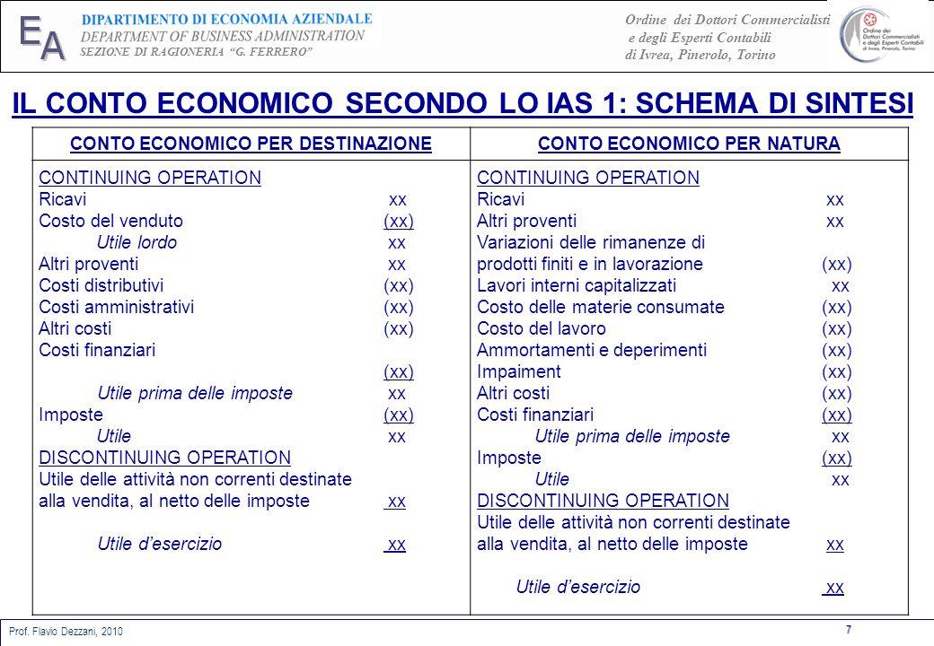 CONTO ECONOMICO PER DESTINAZIONE CONTO ECONOMICO PER NATURA