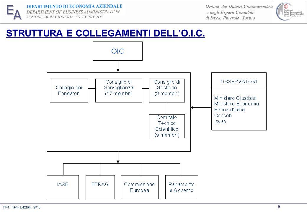 STRUTTURA E COLLEGAMENTI DELL'O.I.C.
