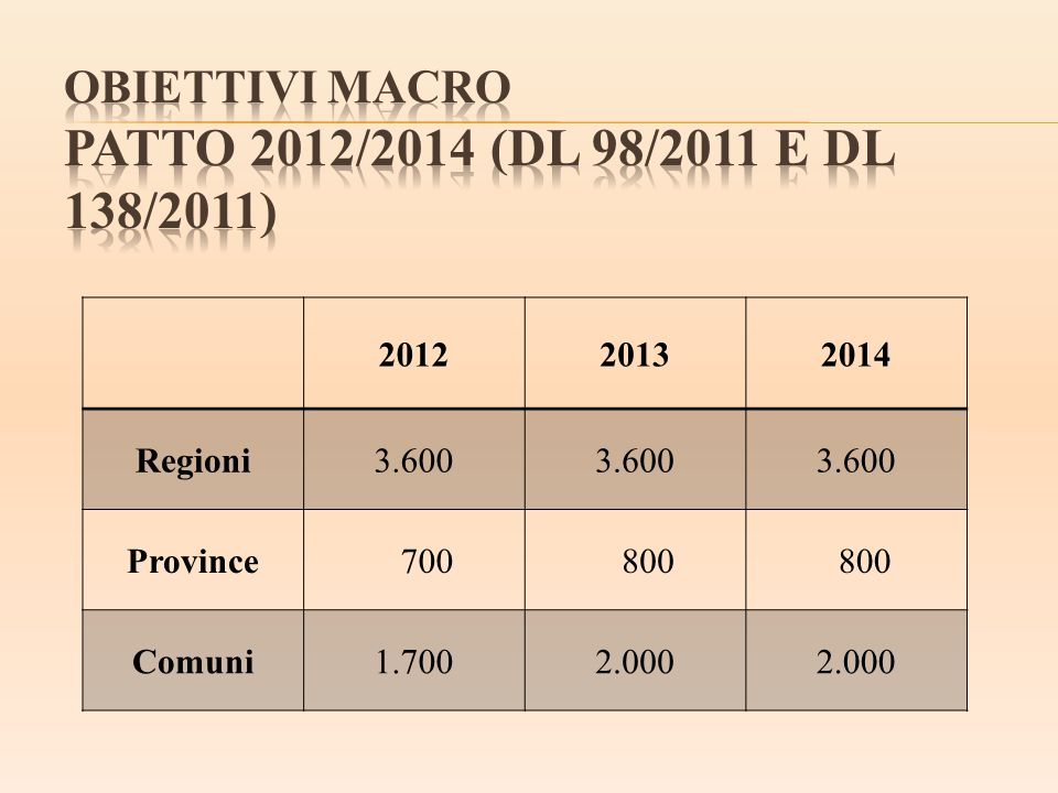 OBIETTIVI MACRO PATTO 2012/2014 (DL 98/2011 e DL 138/2011)