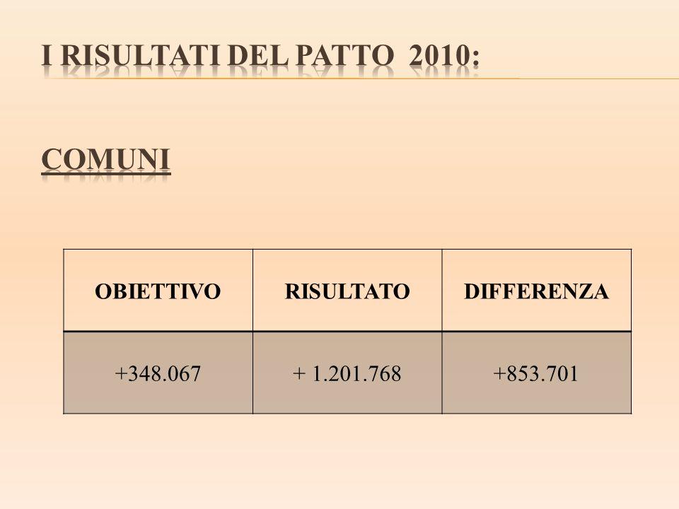 I RISULTATI DEL PATTO 2010: COMUNI