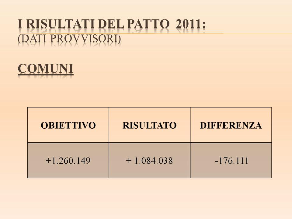 I RISULTATI DEL PATTO 2011: (dati provvisori) COMUNI