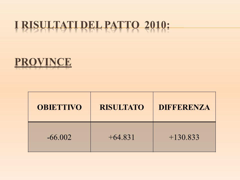 I RISULTATI DEL PATTO 2010: PROVINCE