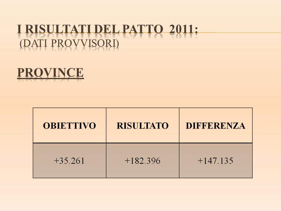 I RISULTATI DEL PATTO 2011: (dati provvisori) PROVINCE