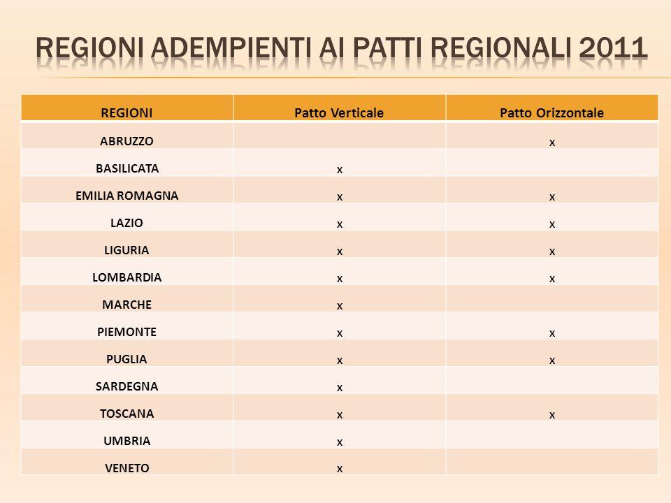 Regioni adempienti ai patti regionali 2011
