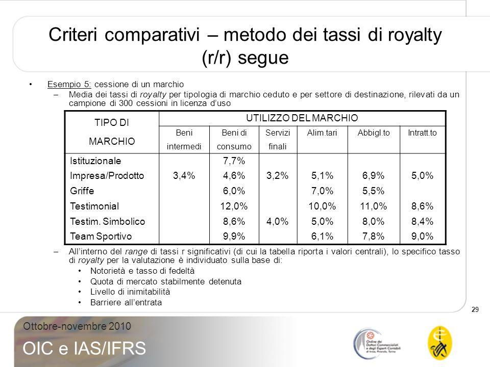 Criteri comparativi – metodo dei tassi di royalty (r/r) segue