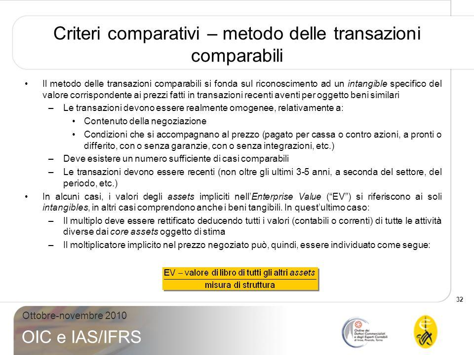 Criteri comparativi – metodo delle transazioni comparabili