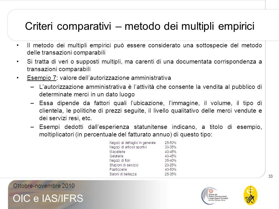 Criteri comparativi – metodo dei multipli empirici