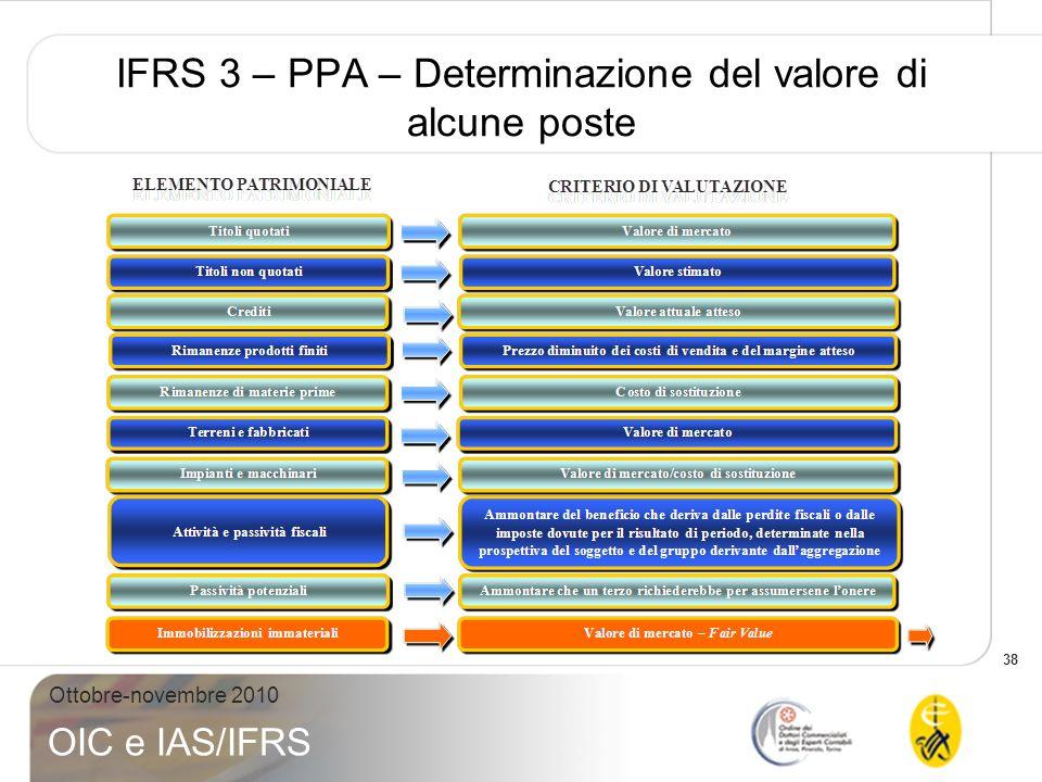 IFRS 3 – PPA – Determinazione del valore di alcune poste