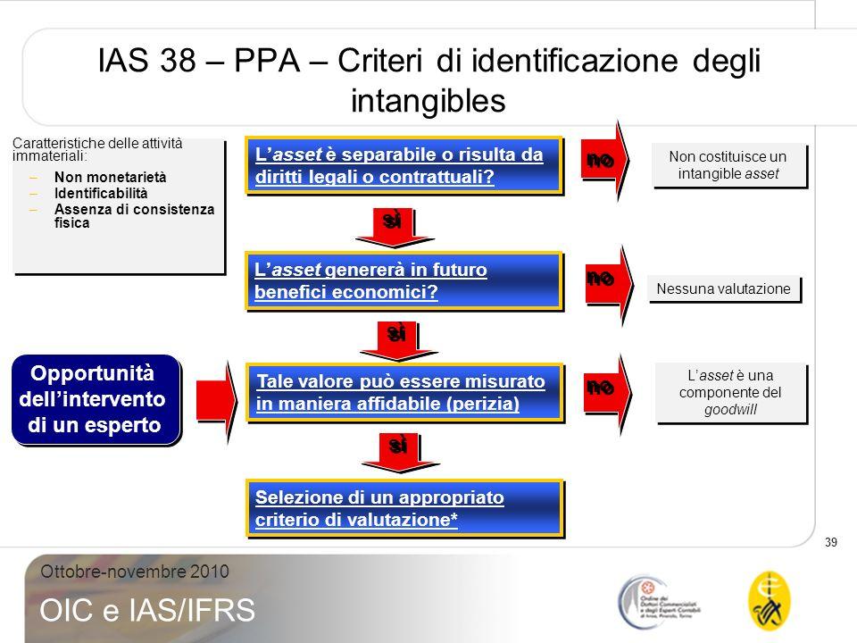 IAS 38 – PPA – Criteri di identificazione degli intangibles