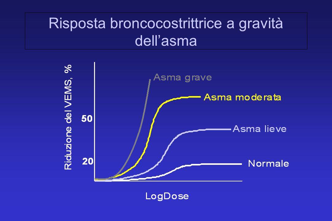 Risposta broncocostrittrice a gravità dell'asma