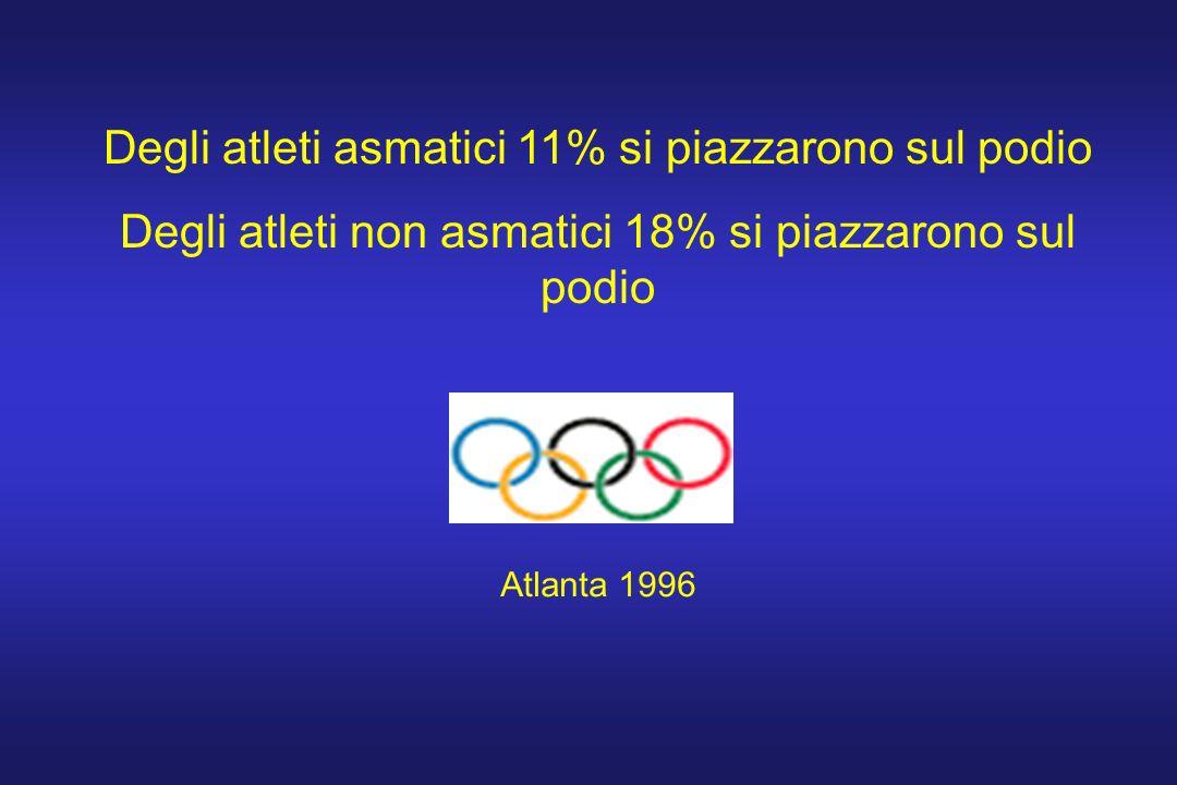 Degli atleti asmatici 11% si piazzarono sul podio