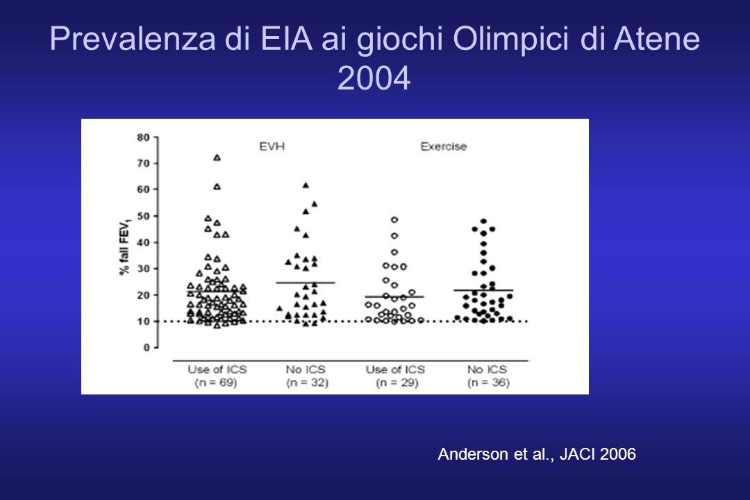 Prevalenza di EIA ai giochi Olimpici di Atene 2004