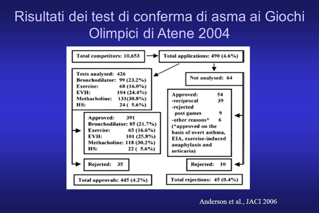 Risultati dei test di conferma di asma ai Giochi Olimpici di Atene 2004