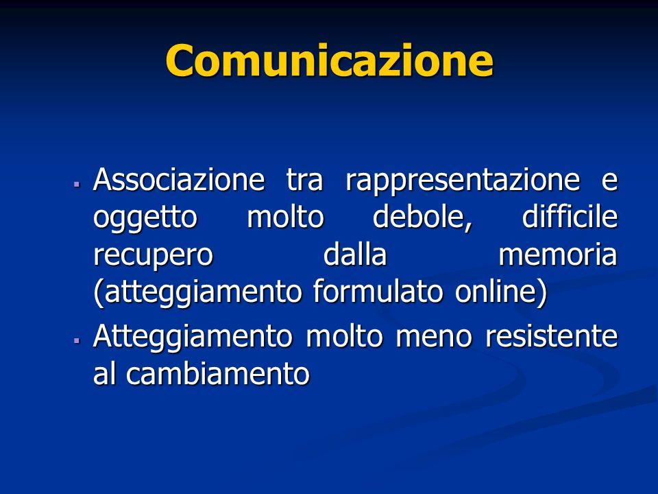 Comunicazione Associazione tra rappresentazione e oggetto molto debole, difficile recupero dalla memoria (atteggiamento formulato online)