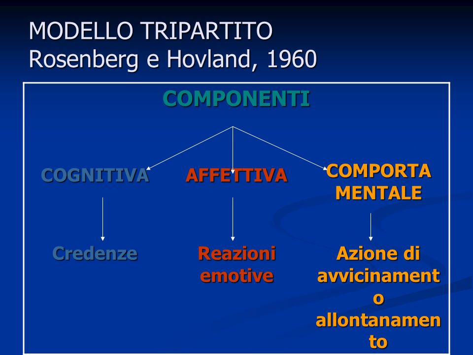 MODELLO TRIPARTITO Rosenberg e Hovland, 1960