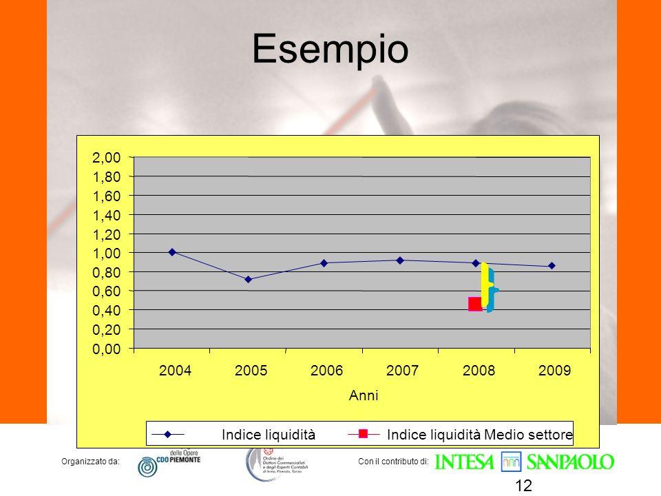 Esempio 2,00. 1,80. 1,60. 1,40. 1,20. 1,00. 0,80. 0,60. 0,40. 0,20. 0,00. 2004. 2005. 2006.
