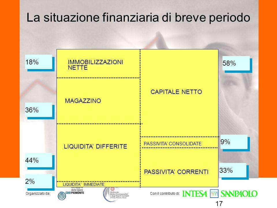 La situazione finanziaria di breve periodo