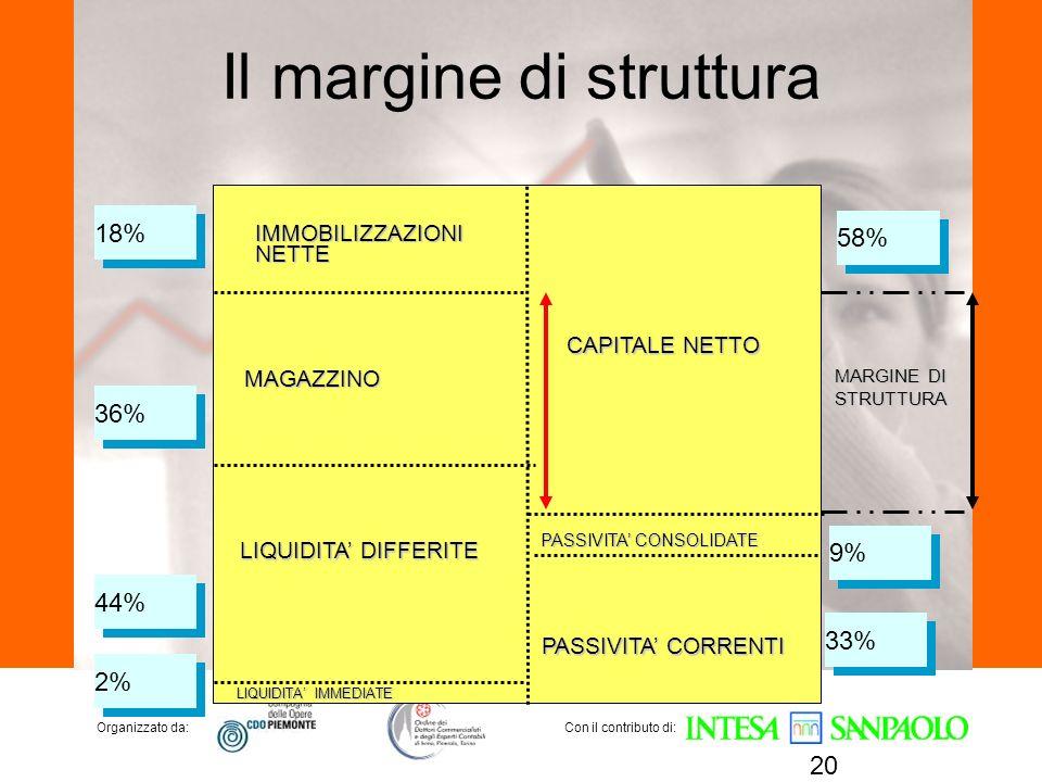 Il margine di struttura