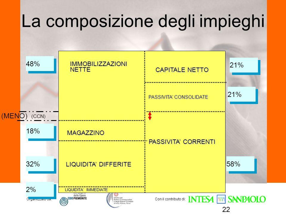 La composizione degli impieghi