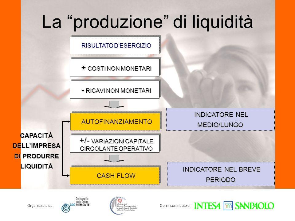 La produzione di liquidità