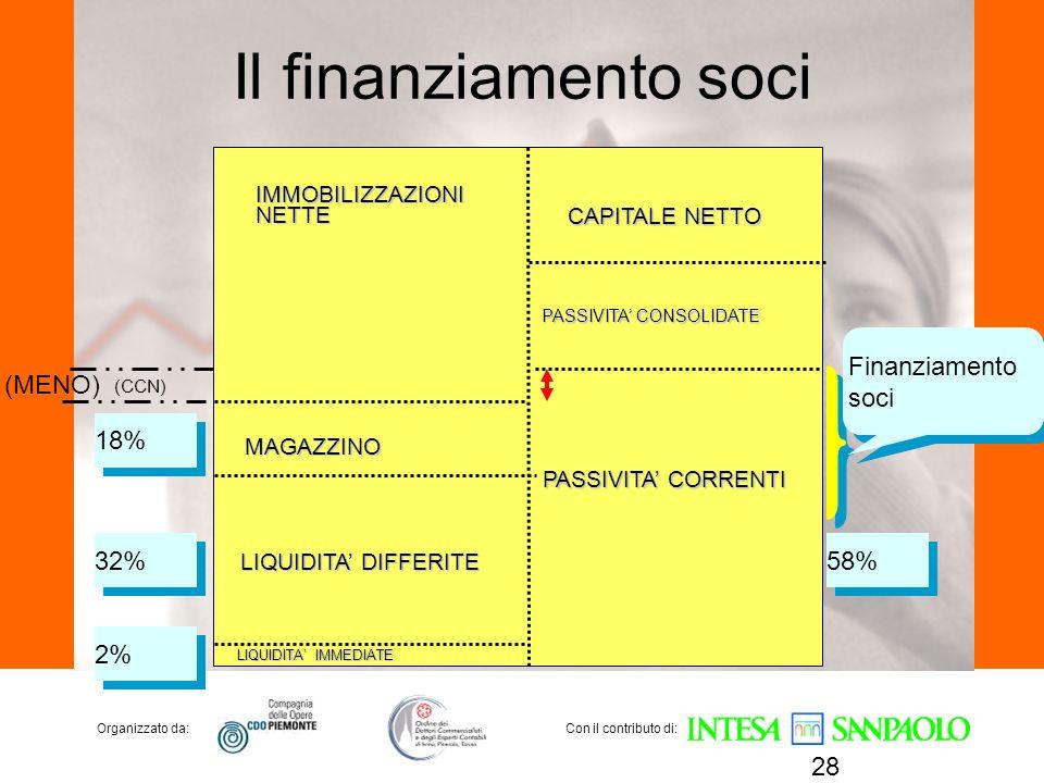 Il finanziamento soci Finanziamento soci (MENO) 18% 32% 58% 2%