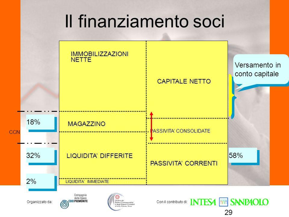 Il finanziamento soci Versamento in conto capitale 18% 32% 58% 2%