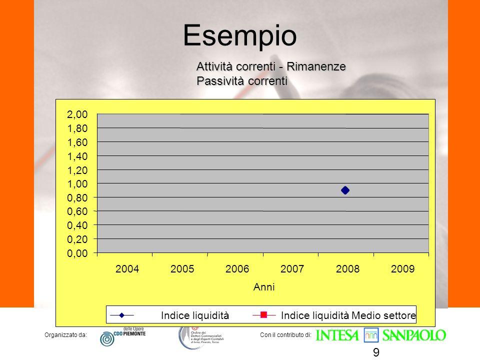Esempio Attività correnti - Rimanenze Passività correnti 2,00 1,80