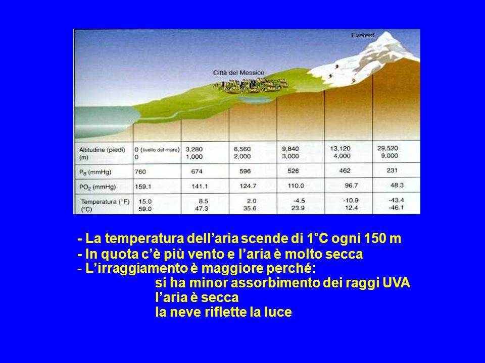 - La temperatura dell'aria scende di 1°C ogni 150 m