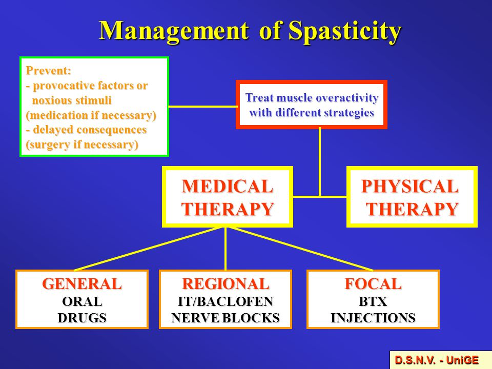 Management of Spasticity