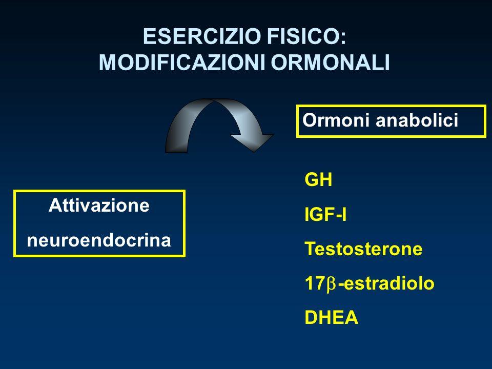 ESERCIZIO FISICO: MODIFICAZIONI ORMONALI