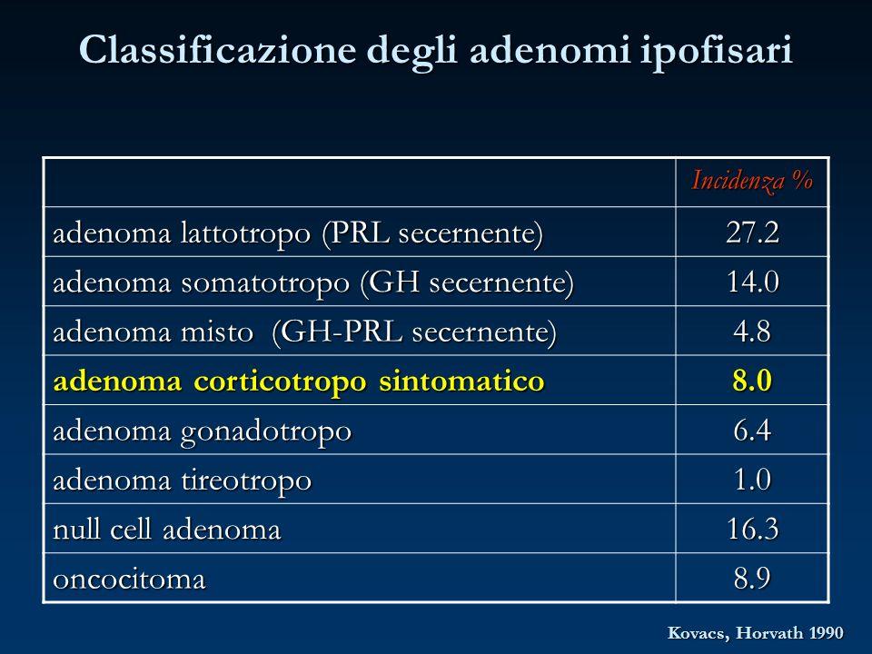 Classificazione degli adenomi ipofisari