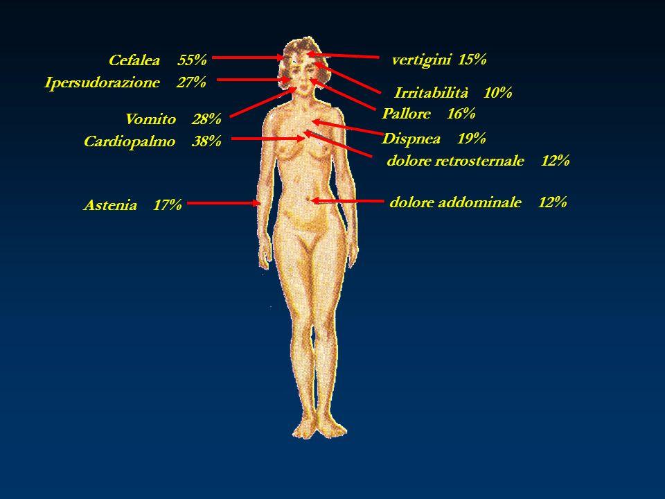 Cefalea 55% Ipersudorazione 27% Vomito 28% Cardiopalmo 38% Astenia 17% dolore addominale 12%