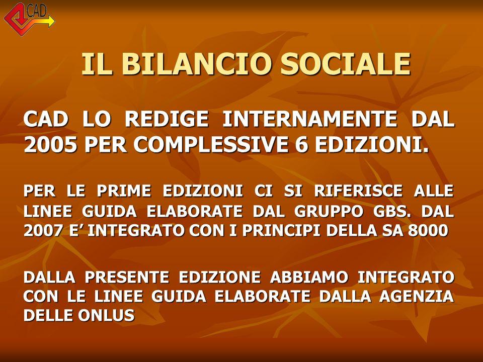 IL BILANCIO SOCIALE CAD LO REDIGE INTERNAMENTE DAL 2005 PER COMPLESSIVE 6 EDIZIONI.