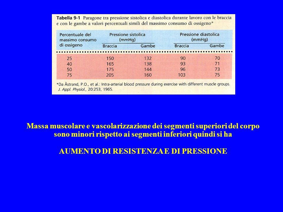 AUMENTO DI RESISTENZA E DI PRESSIONE