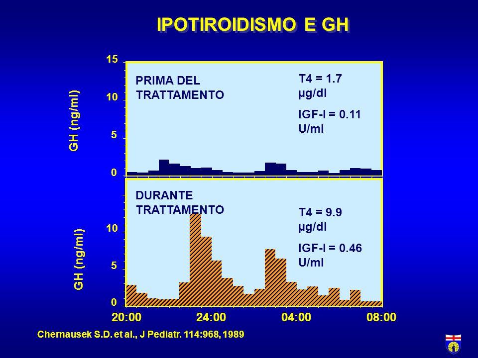 IPOTIROIDISMO E GH GH (ng/ml) T4 = 1.7 µg/dl IGF-I = 0.11 U/ml 20:00