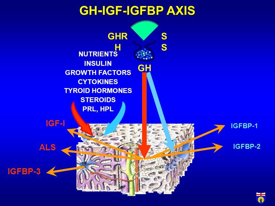 GH-IGF-IGFBP AXIS GHRH SS GH IGF-I ALS IGFBP-3 NUTRIENTS INSULIN