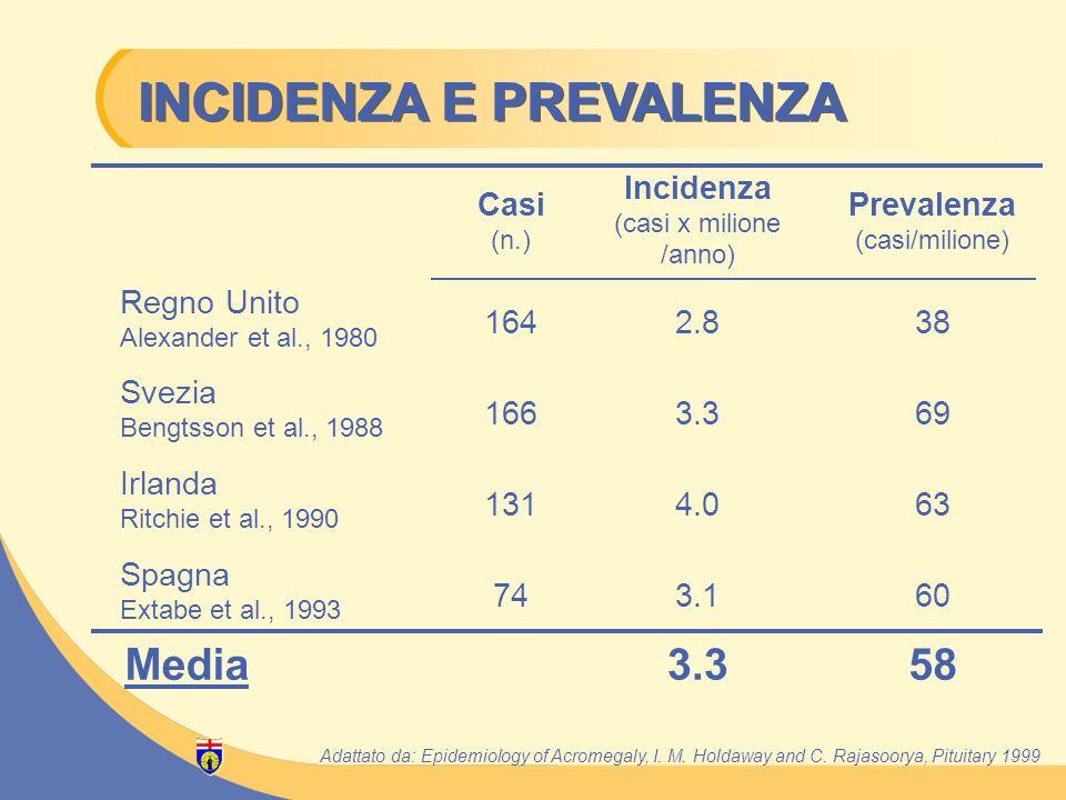 Prevalenza (casi/milione)