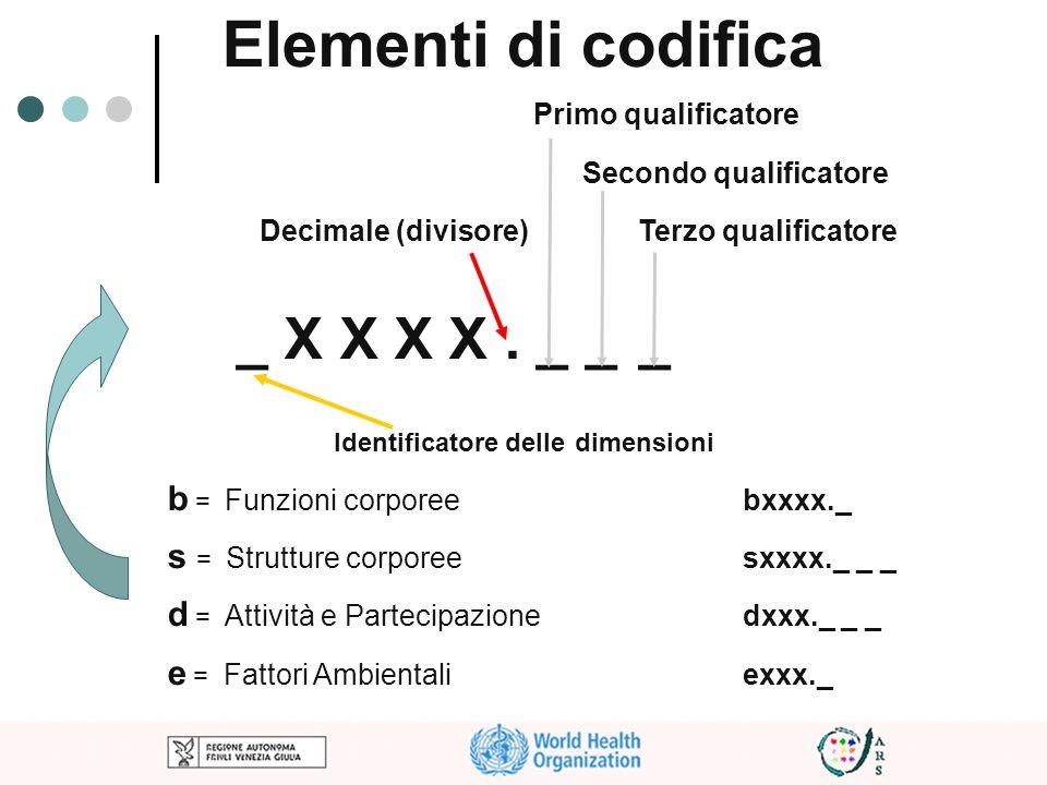 Elementi di codifica _ X X X X . _ _ _ Primo qualificatore