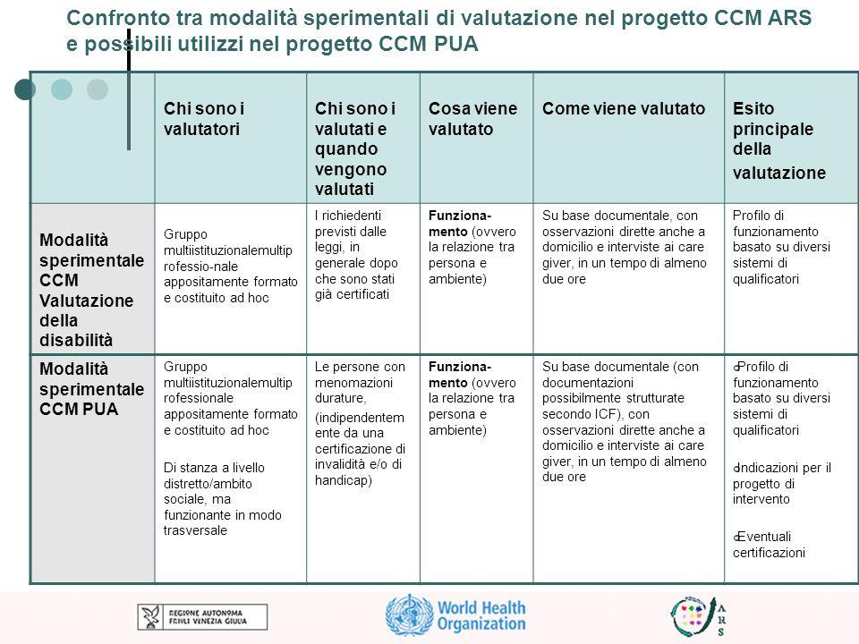 e possibili utilizzi nel progetto CCM PUA