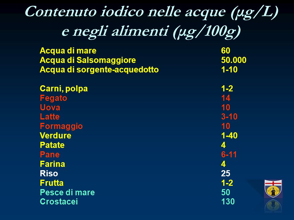 Contenuto iodico nelle acque (μg/L) e negli alimenti (μg/100g)