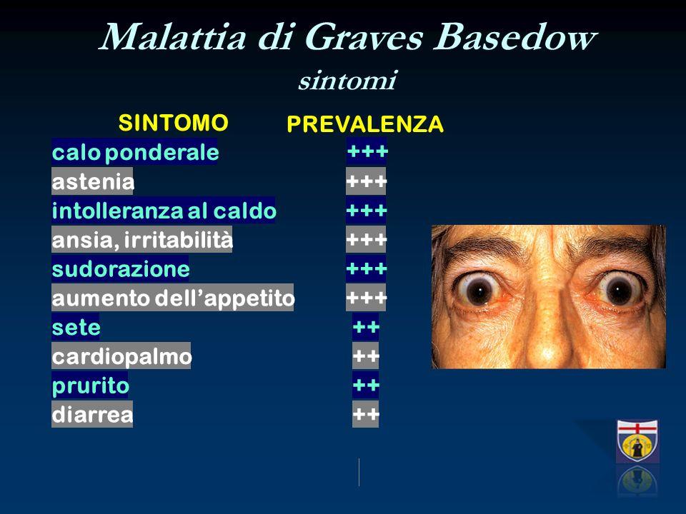 Malattia di Graves Basedow