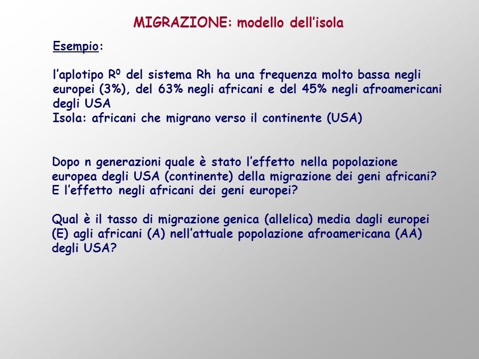 MIGRAZIONE: modello dell'isola