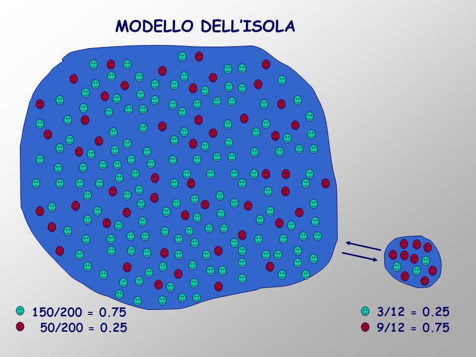 MODELLO DELL'ISOLA 150/200 = 0.75 3/12 = 0.25 50/200 = 0.25
