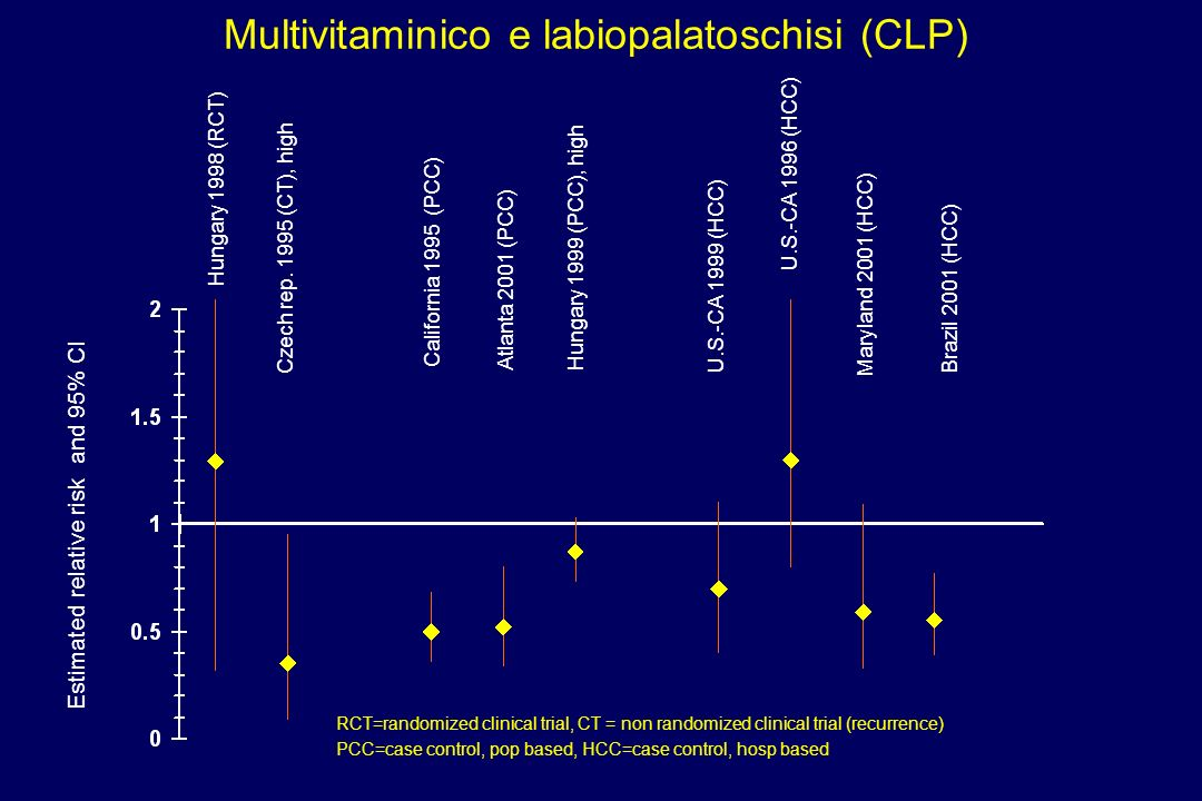 Multivitaminico e labiopalatoschisi (CLP)