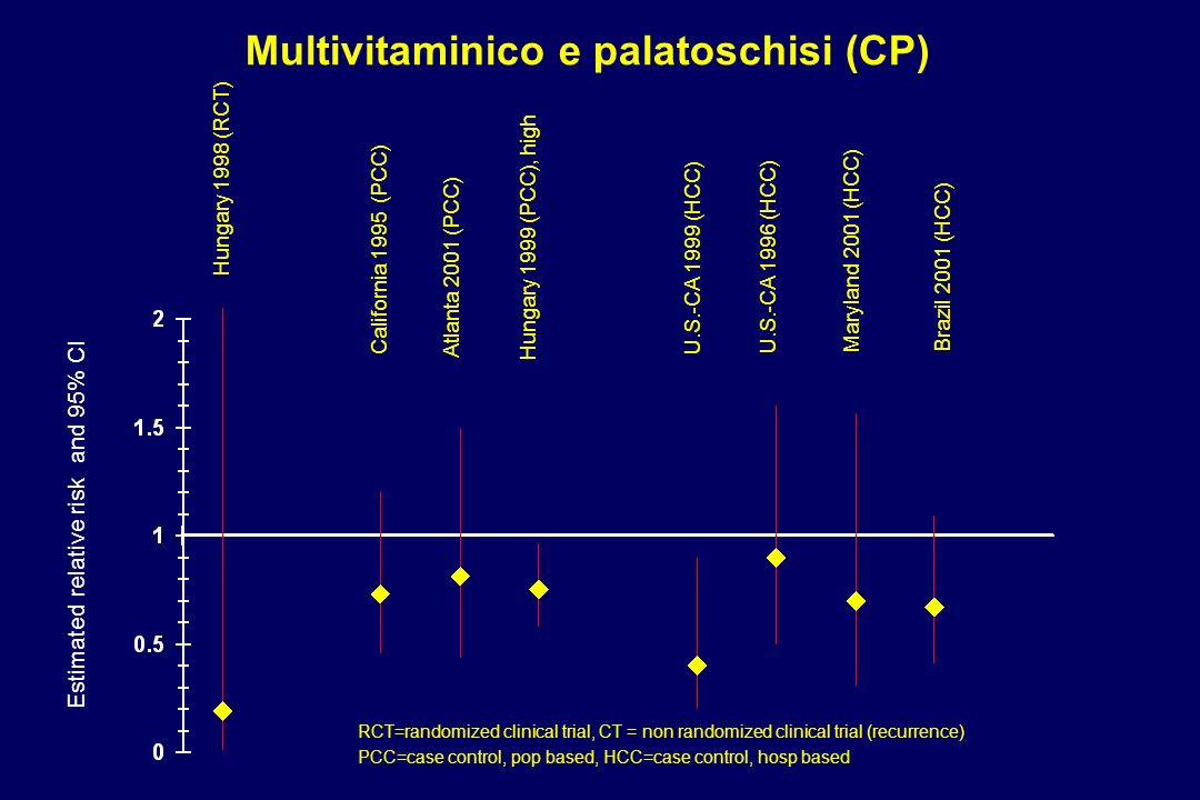 Multivitaminico e palatoschisi (CP)